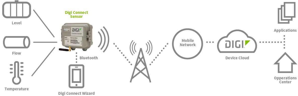Digi Connect Sensor diagram